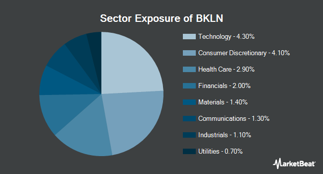 Sector Exposure of Invesco Senior Loan ETF (NYSEARCA:BKLN)
