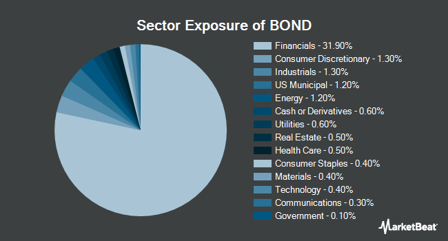 Sector Exposure of Pimco Total Return ETF (NYSEARCA:BOND)