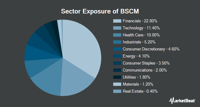 Sector Exposure of Invesco BulletShares 2022 Corporate Bond ETF (NYSEARCA:BSCM)