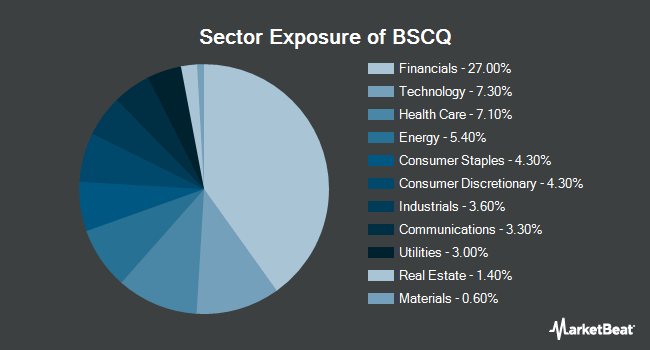 Sector Exposure of Invesco BulletShares 2026 Corporate Bond ETF (NYSEARCA:BSCQ)