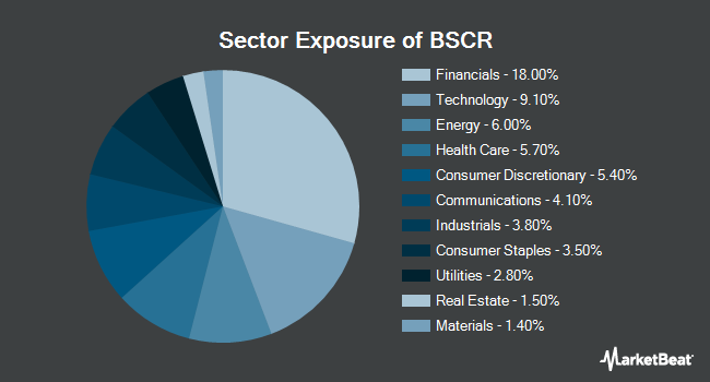 Sector Exposure of Invesco BulletShares 2027 Corporate Bond ETF (NYSEARCA:BSCR)