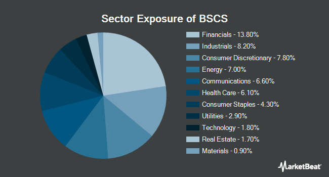 Sector Exposure of Invesco BulletShares 2028 Corporate Bond ETF (NYSEARCA:BSCS)