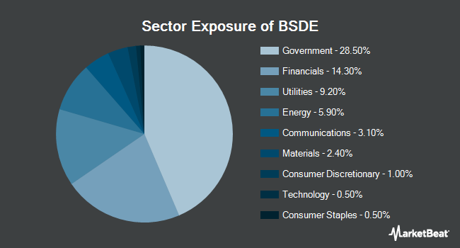 Sector Exposure of Invesco BulletShares 2024 USD Emerging Markets Debt ETF (NYSEARCA:BSDE)
