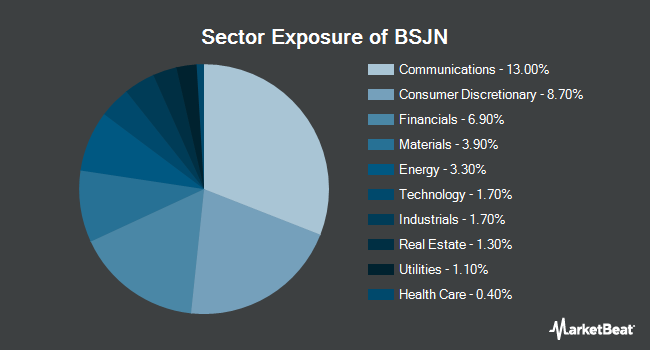 Sector Exposure of Invesco BulletShares 2023 High Yield Corporate Bond ETF (NYSEARCA:BSJN)