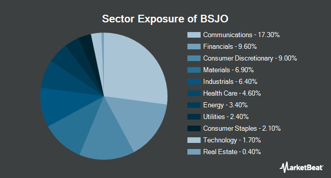 Sector Exposure of Invesco BulletShares 2024 High Yield Corporate Bond ETF (NYSEARCA:BSJO)