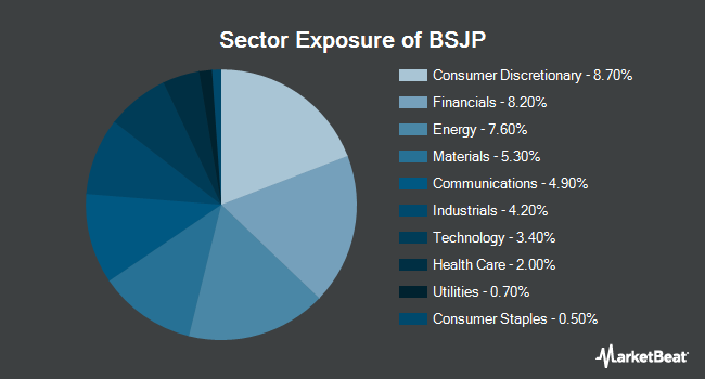 Sector Exposure of Invesco BulletShares 2025 High Yield Corporate Bond ETF (NYSEARCA:BSJP)