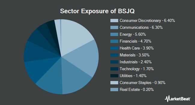 Sector Exposure of Invesco BulletShares 2026 High Yield Corporate Bond ETF (NYSEARCA:BSJQ)