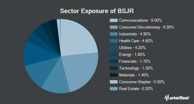 Sector Exposure of Invesco BulletShares 2027 High Yield Corporate Bond ETF (NYSEARCA:BSJR)