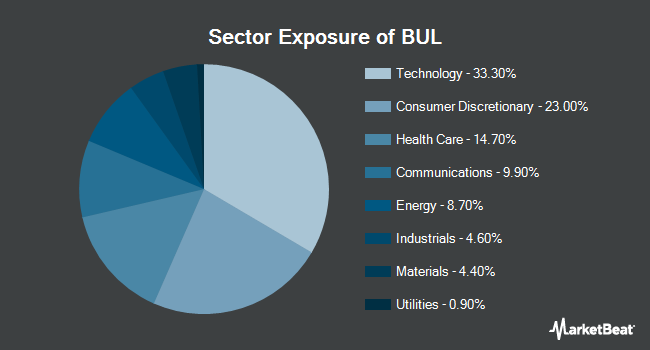 Sector Exposure of Pacer US Cash Cows Growth ETF (NYSEARCA:BUL)
