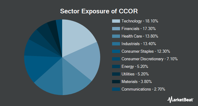 Sector Exposure of Cambria Core Equity ETF (NYSEARCA:CCOR)