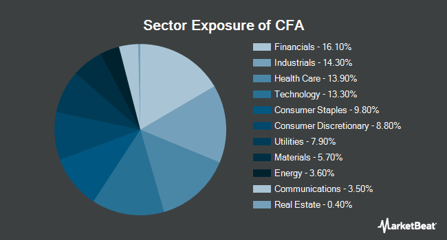 Sector Exposure of VictoryShares US 500 Volatility Wtd ETF (NYSEARCA:CFA)