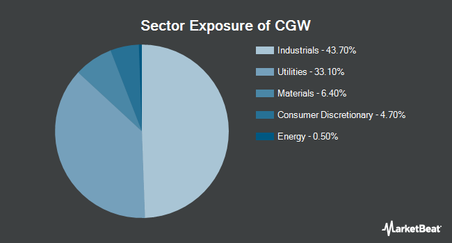 Sector Exposure of Invesco S&P Global Water Index ETF (NYSEARCA:CGW)