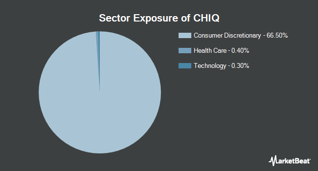 Sector Exposure of Global X China Consumer ETF (NYSEARCA:CHIQ)