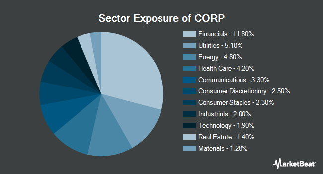 Sector Exposure of PIMCO Investment Grade Corporate Bond Index Exchange-Traded Fund (NYSEARCA:CORP)