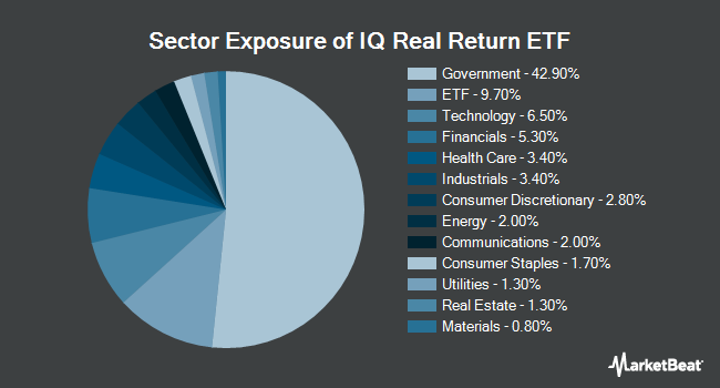 Sector Exposure of IQ Real Return ETF (NYSEARCA:CPI)