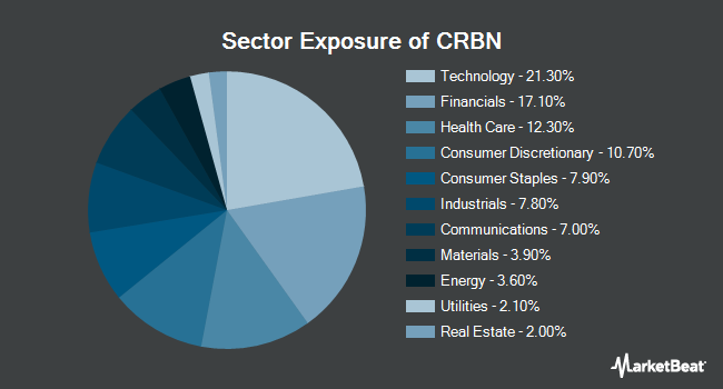 Sector Exposure of iShares MSCI ACWI Low Carbon Target ETF (NYSEARCA:CRBN)