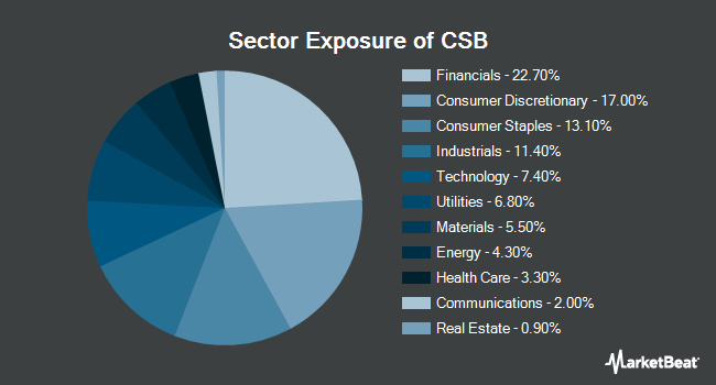 Sector Exposure of VictoryShares US Small Cap High Div Volatility Wtd ETF (NYSEARCA:CSB)