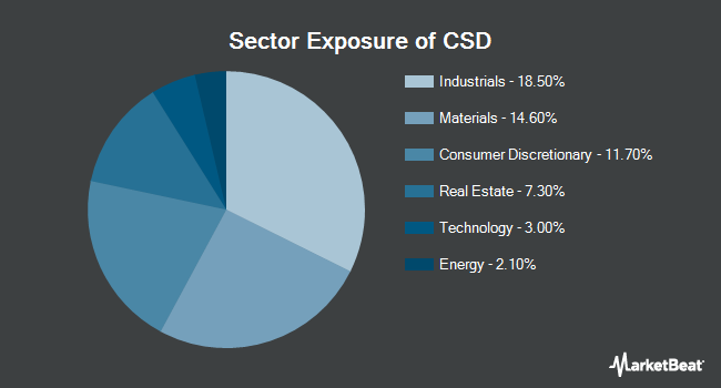 Sector Exposure of Invesco S&P Spin-Off ETF (NYSEARCA:CSD)