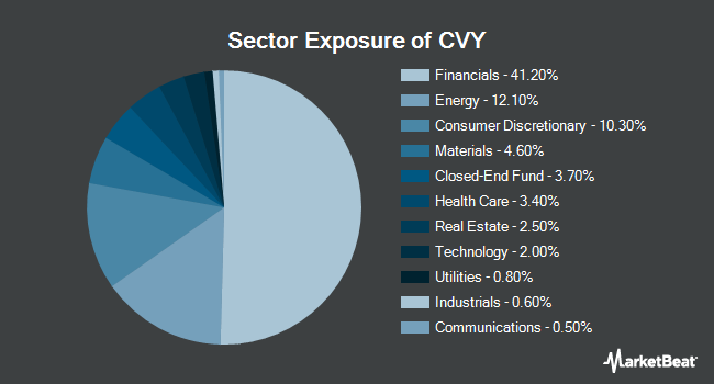 Sector Exposure of Invesco Zacks Multi-Asset Income ETF (NYSEARCA:CVY)