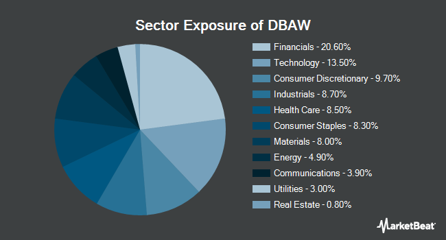 Sector Exposure of X-trackers MSCI All World ex US Hedged Equity Fund (NYSEARCA:DBAW)
