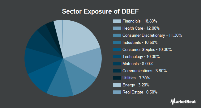 Sector Exposure of Deutsche X-trackers MSCI EAFE Hedged Equity Fund (NYSEARCA:DBEF)