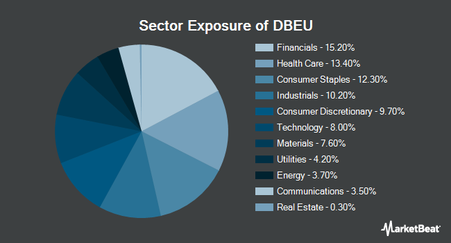 Sector Exposure of X-trackers MSCI Europe Hedged Equity Fund (NYSEARCA:DBEU)