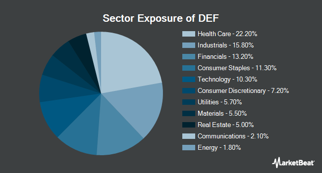 Sector Exposure of Invesco Defensive Equity ETF (NYSEARCA:DEF)