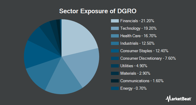 Sector Exposure of iShares Core Dividend Growth ETF (NYSEARCA:DGRO)