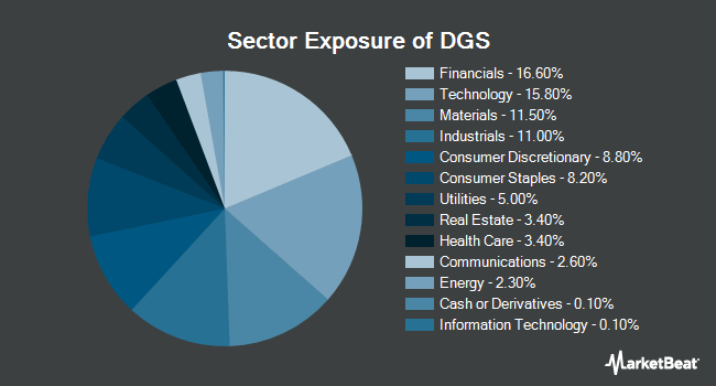 Sector Exposure of WisdomTree Emerging Markets SmallCap Dividend Fund (NYSEARCA:DGS)