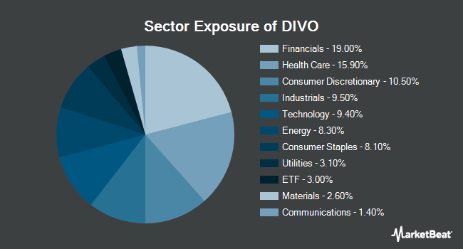 Sector Exposure of Amplify YieldShares CWP Dividend & Option Income ETF (NYSEARCA:DIVO)