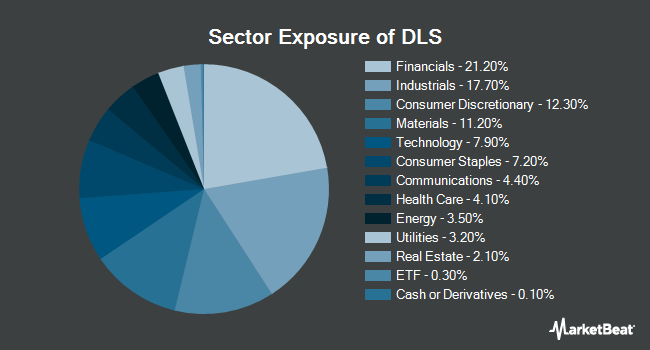 Sector Exposure of WisdomTree International SmallCap Dividend Fund (NYSEARCA:DLS)
