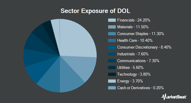 Sector Exposure of WisdomTree International LargeCap Dividend Fund (NYSEARCA:DOL)