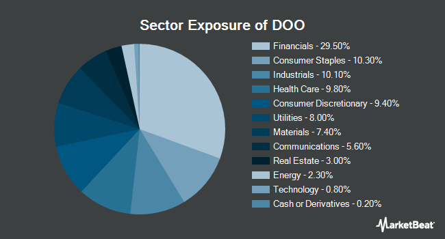 Sector Exposure of WisdomTree Internationl Dvdnd Ex Fncl Fd (NYSEARCA:DOO)