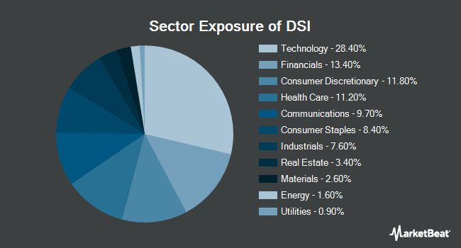 Sector Exposure of iShares MSCI KLD 400 Social ETF (NYSEARCA:DSI)