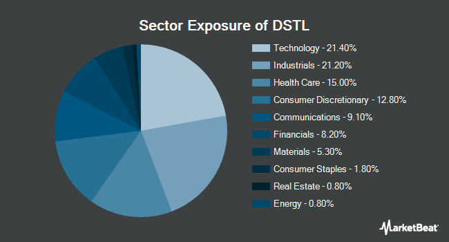 Sector Exposure of Distillate U.S. Fundamental Stability & Value ETF (NYSEARCA:DSTL)