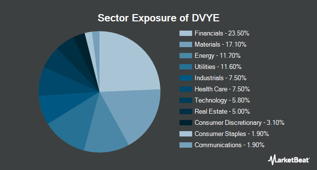 Sector Exposure of iShares Emerging Markets Dividend ETF (NYSEARCA:DVYE)
