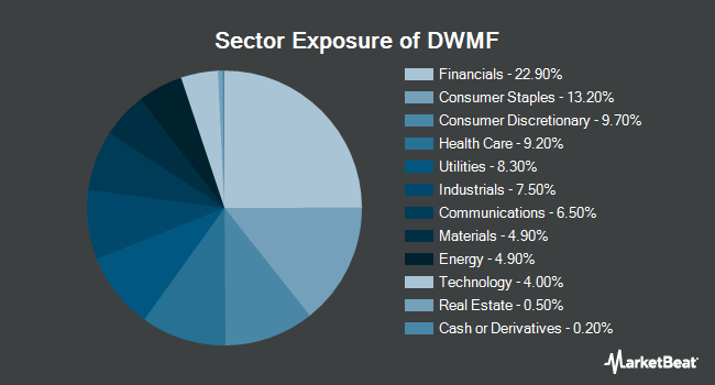 Sector Exposure of WisdomTree International Multifactor Fund (NYSEARCA:DWMF)