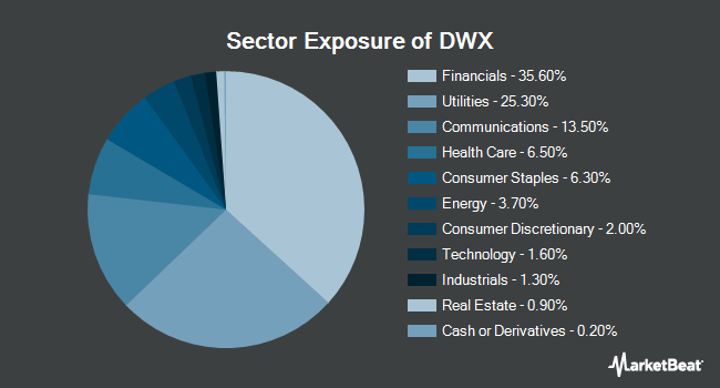 Sector Exposure of SPDR S&P International Dividend ETF (NYSEARCA:DWX)