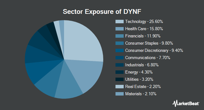 Sector Exposure of BlackRock U.S. Equity Factor Rotation ETF (NYSEARCA:DYNF)