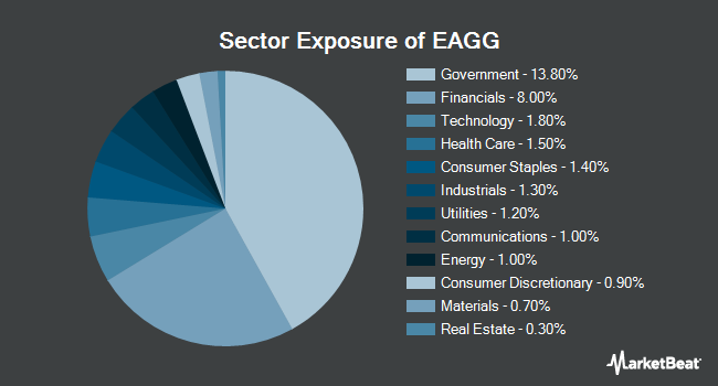 Sector Exposure of iShares ESG US Aggregate Bond ETF (NYSEARCA:EAGG)