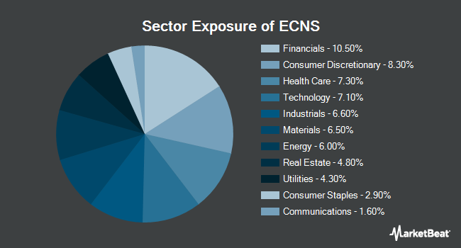 Sector Exposure of ISHARES TR/MSCI CHINA SM CAP E (NYSEARCA:ECNS)