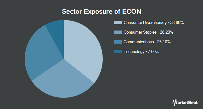 Sector Exposure of Columbia Emerging Markets Consumer ETF (NYSEARCA:ECON)