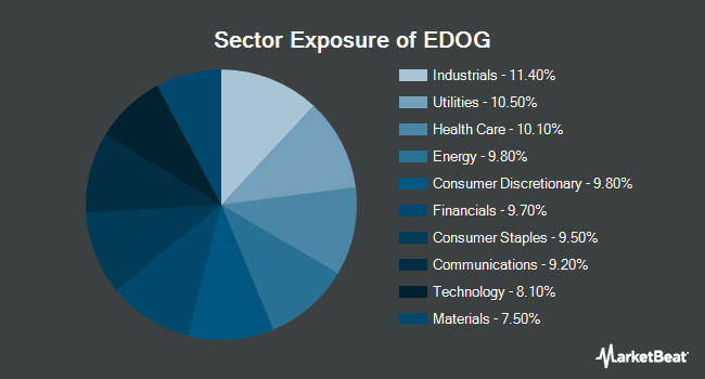 Sector Exposure of ALPS Emerging Sector Dividend Dogs ETF (NYSEARCA:EDOG)