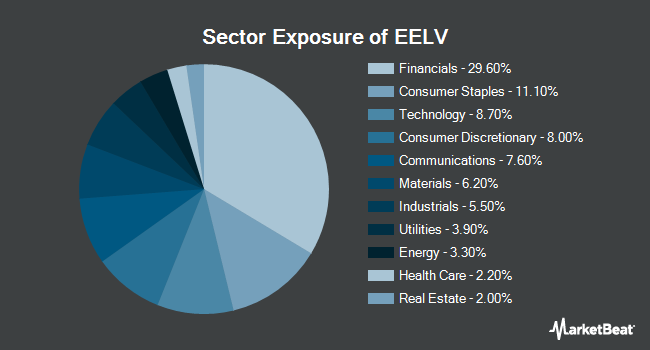 Sector Exposure of Invesco S&P Emerging Markets Low Volatility ETF (NYSEARCA:EELV)