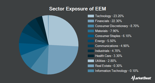 Sector Exposure of iShares MSCI Emerging Markets ETF (NYSEARCA:EEM)