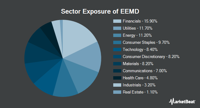 Sector Exposure of AAM S&P Emerging Markets High Dividend Value ETF (NYSEARCA:EEMD)