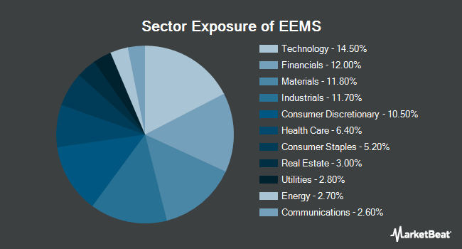 Sector Exposure of iShares MSCI Emerging Markets Small-Cap ETF (NYSEARCA:EEMS)