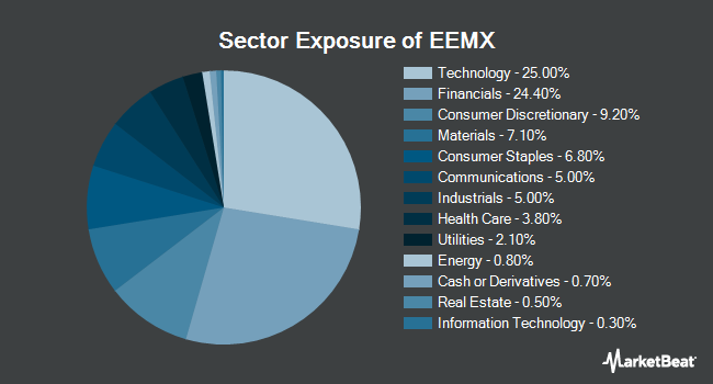 Sector Exposure of SPDR MSCI Emerging Markets Fossil Fuel Reserves Free ETF (NYSEARCA:EEMX)