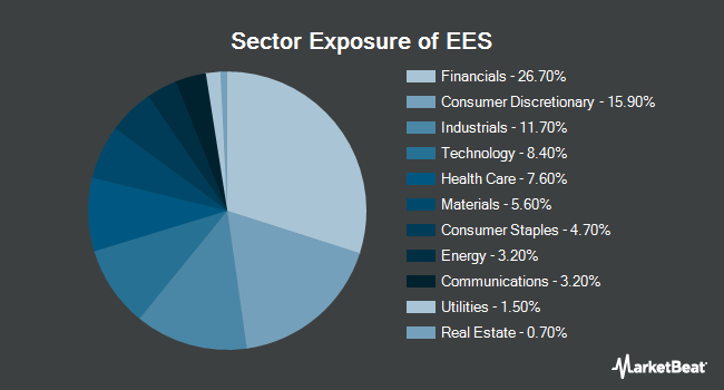 Sector Exposure of WisdomTree U.S. SmallCap Fund (NYSEARCA:EES)