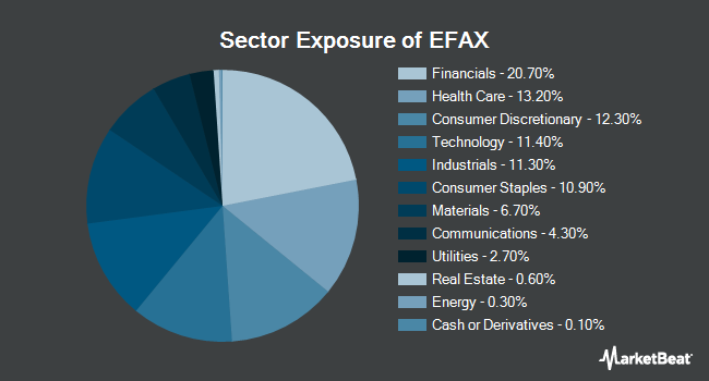 Sector Exposure of SPDR MSCI EAFE Fossil Fuel Reserves Free ETF (NYSEARCA:EFAX)